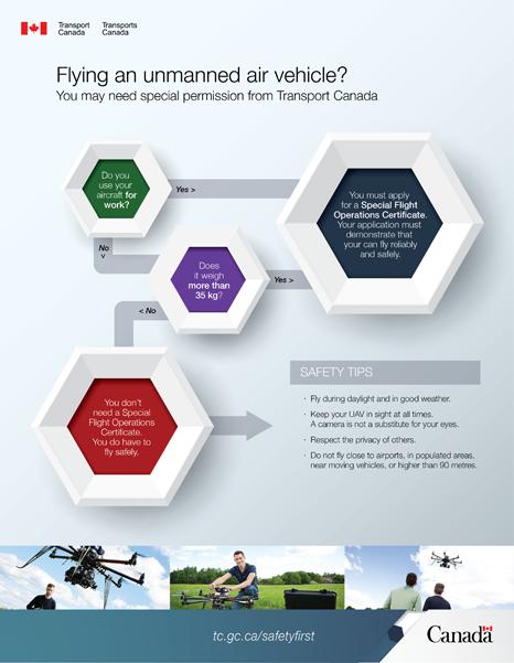 Fact_Graph1_EN_s_Canada_drone